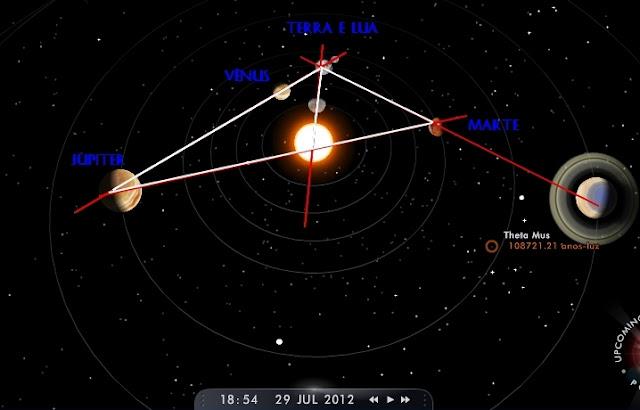Alinhamento planetário nascimento do Símbolo profecias o ápice em 2036