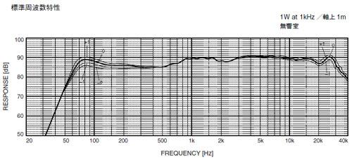 msp5a harmonics
