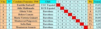 Clasificación del Campeonato Individual Femenino de Ajedrez de Catalunya 1946