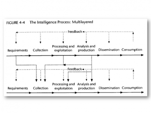 Sources And Methods: Part 8 -- Tweaking The Intelligence Cycle ...