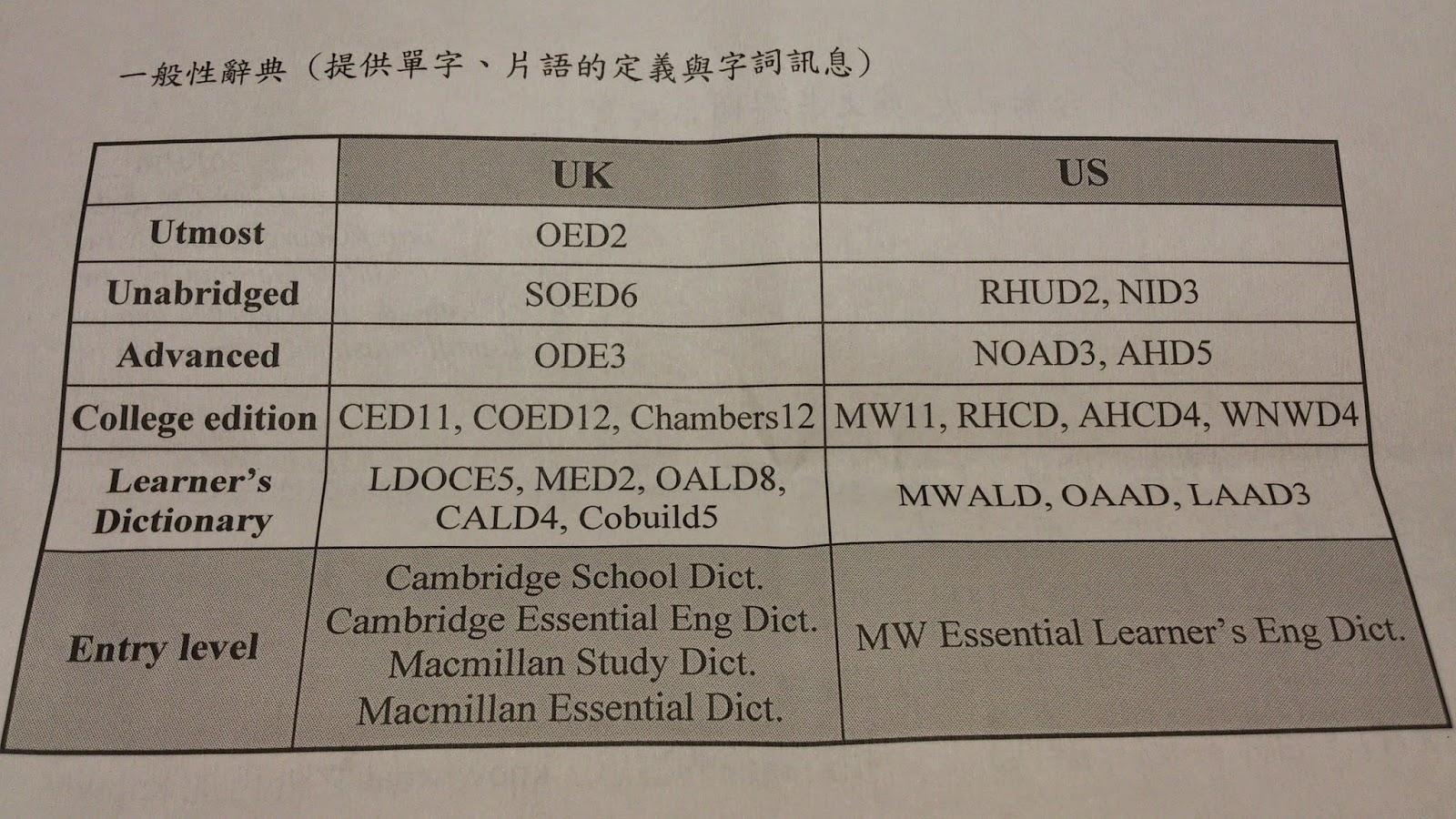 online longman dictionary with phonetics