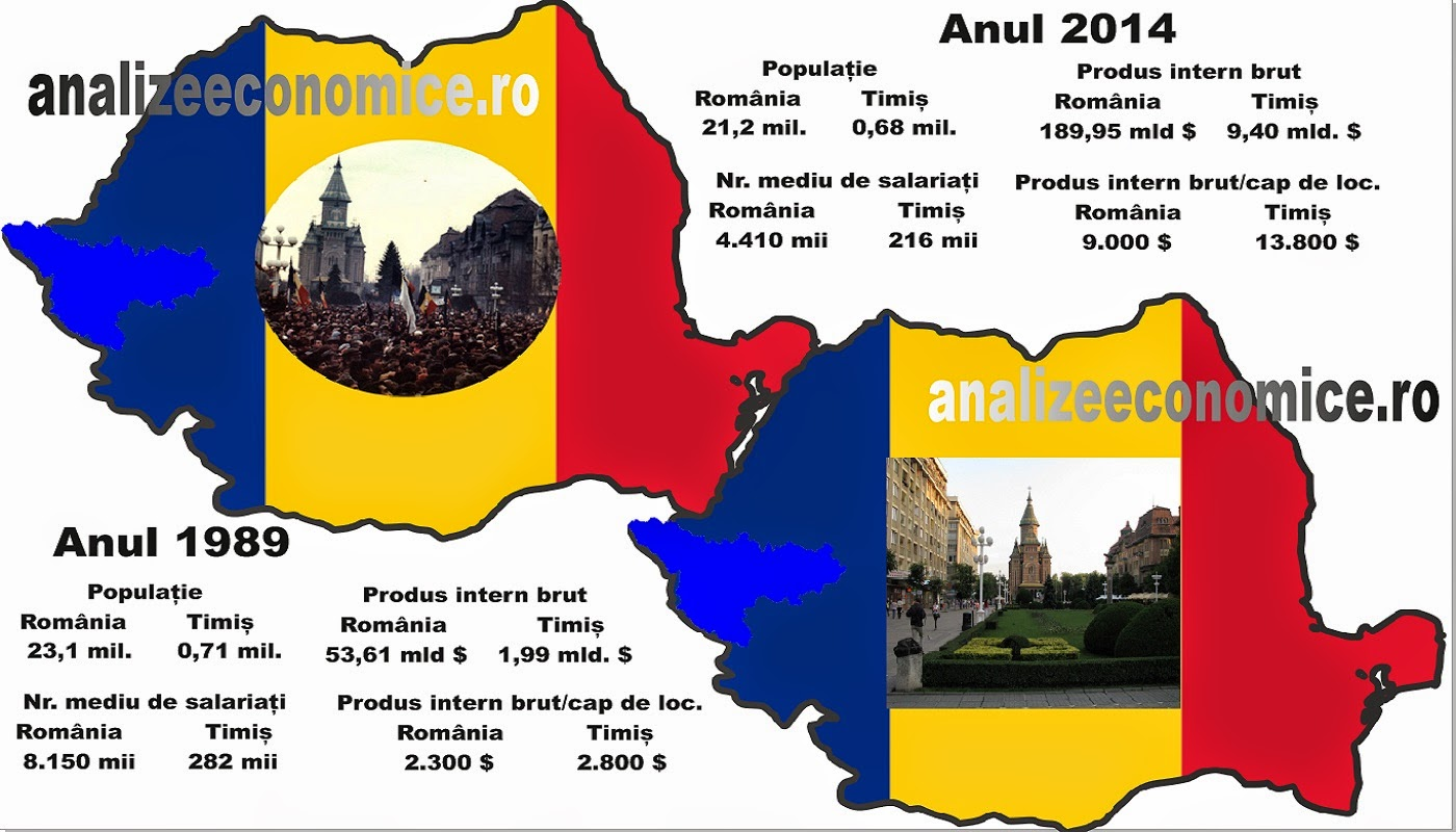 Cum arăta economia județului Timiș și, implicit, a Timișoarei, în 1989 și cum arată acum