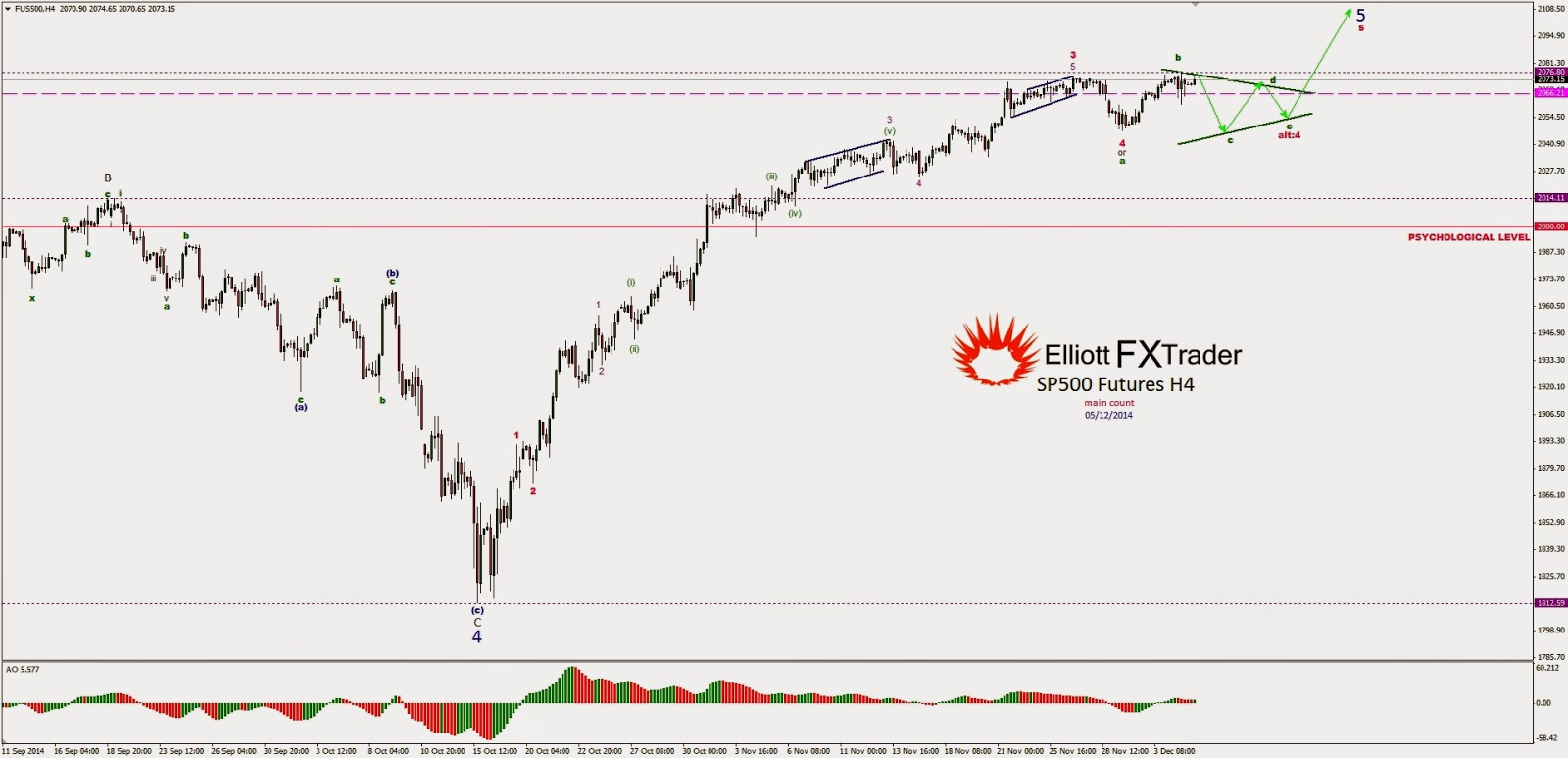 Sp500 forexpros