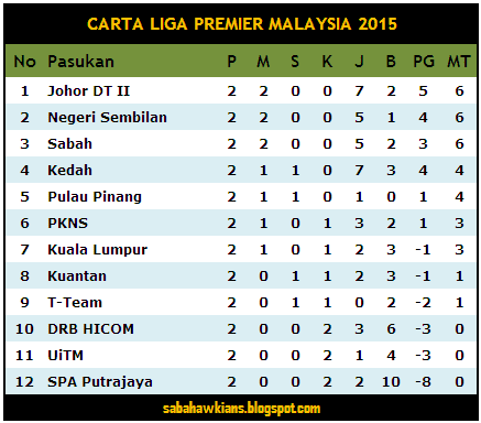 carta liga premier 2015