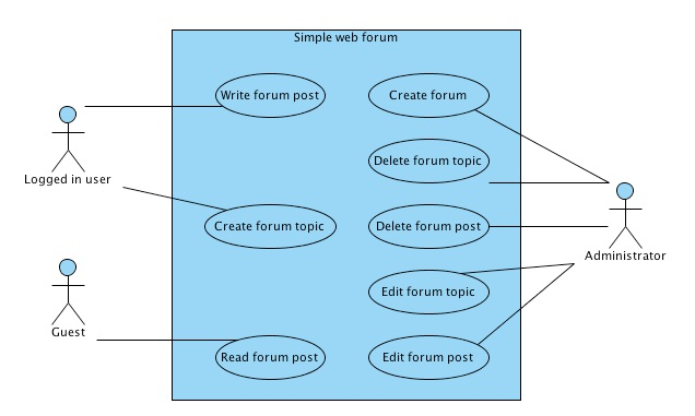 Use case in software testing software testing concept user cases a use case in software engineering and system engineering is a description of steps or actions between a user or actor and a software system ccuart Gallery