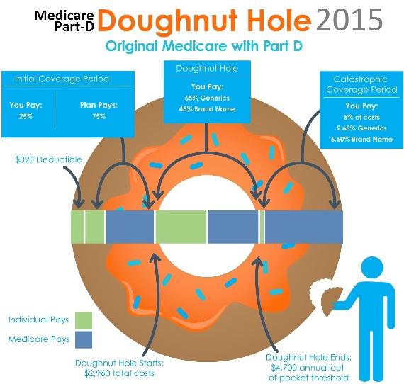 Medicare Part-D 2015: Donut Hole, Costs, Drug Plans, Deductible