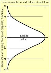 Bell Curve with Statistical Equilibrium Control Chart Style Lines