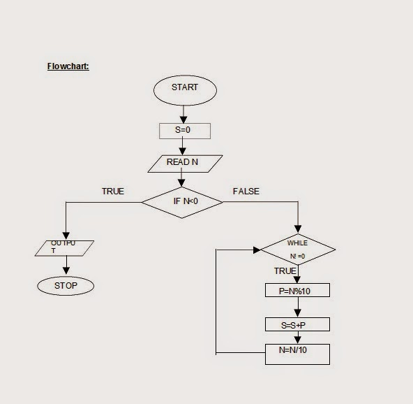 Algorithm And Flowchart For Addition Of Two Numbers In C: Let Us See C language: flow chart for To find the sum of ,Chart