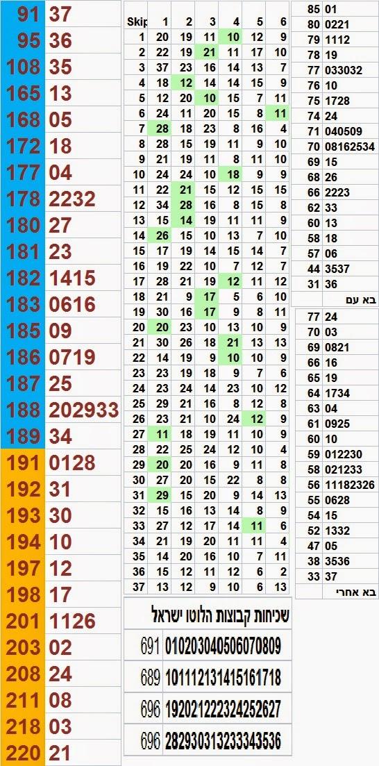 http://isrlotto.blogspot.com/2014/07/lotto-statistics-19-07-2014.html