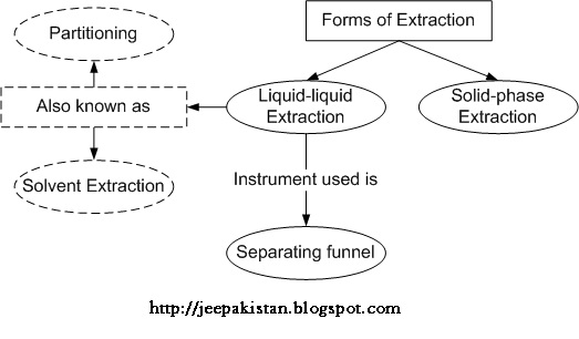Types of Extraction techniques:
