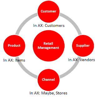 Retail understanding and AX Retail