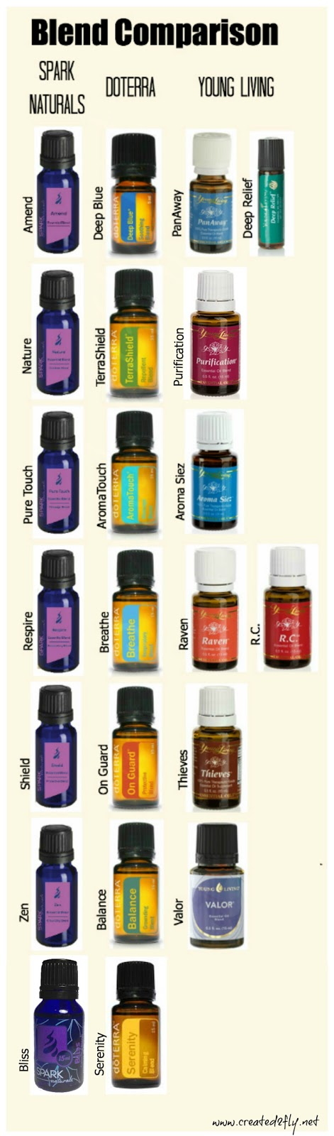 www.created2fly.net: Spark Naturals Essential Oil Blend Comparisons