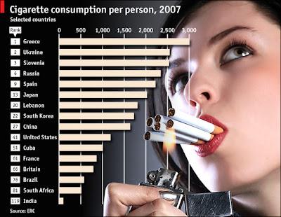 konsumsi rokok (diagram)
