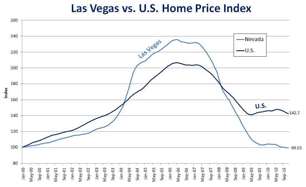 Las Vegas home prices are the most overvalued in US ...