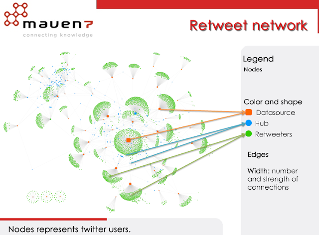 Social Media and the Power of Networks 2.  Key Opinion Leaders -Retweet network