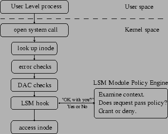 My Experience: Linux Security ...