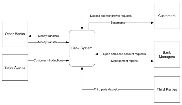 Business context diagram banking find wiring diagram business analyst using context diagram to describe a bank system rh businessanalystvinh blogspot com it system context diagram context diagram tax return ccuart Choice Image