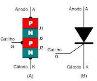Como funciona um SCR, teoria