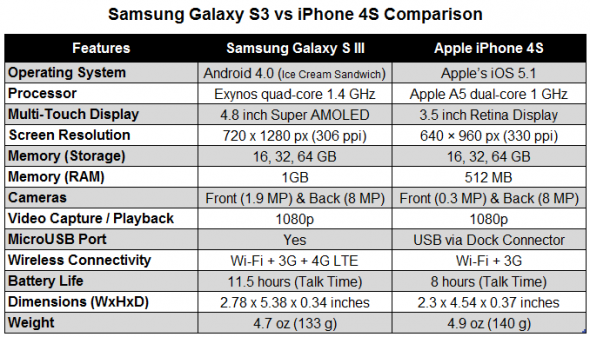 Here is the comparison between Samsung Galaxy s3 and iPhone 4s.