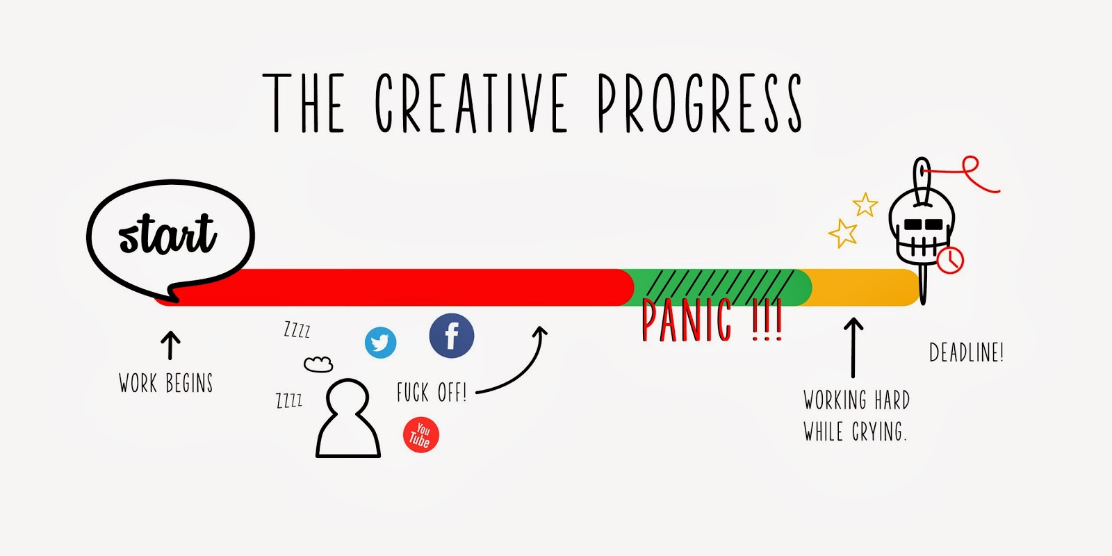 stages in creative writing process