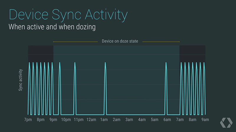 Android M Doze