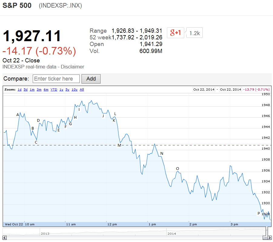 S&P 500 on 22 October 2014 - Source: Google Finance
