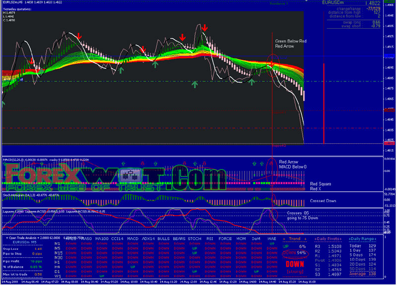 Precision forex scalping system