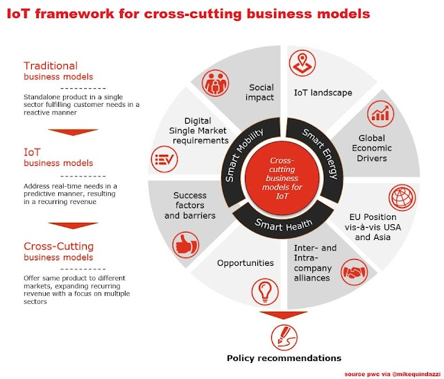 #IoT framework for cross-cutting business models