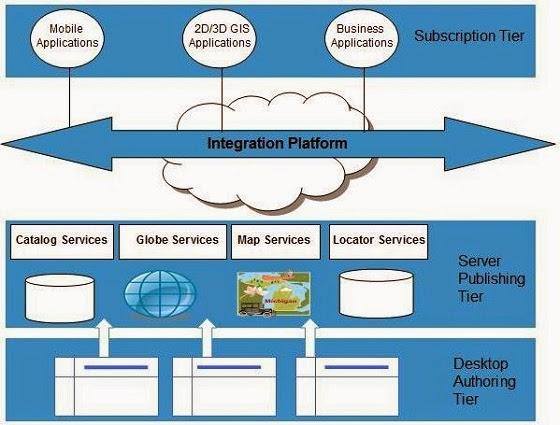 المعمارية الموجهة نحو الخدمات( Service-Oriented Architecture (SOA