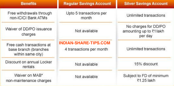 Icici forex exchange rates