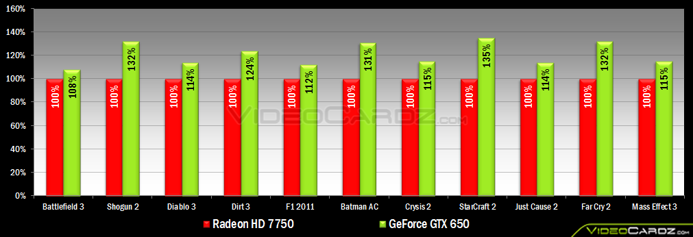 gts 450 vs hd 7750 drivers