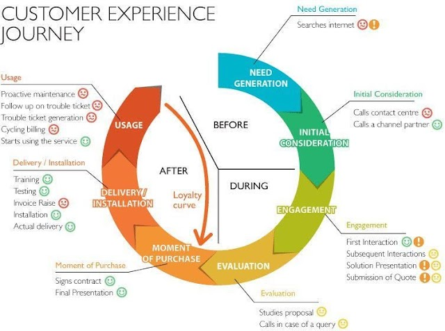 Customer Experience Journey is important #CX