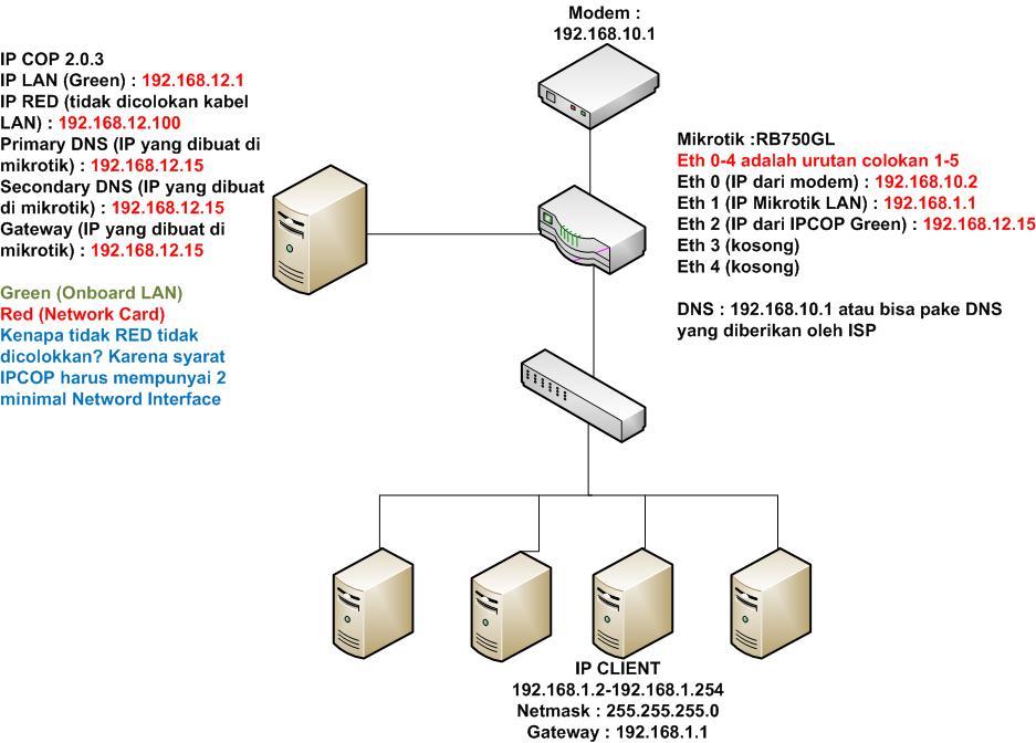 Cara Lengkap Membuat External Proxy Mikrotik dengan IPCOP Game Online