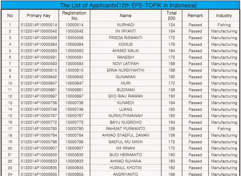 Hasil Ujian EPS TOPIK 2014 img