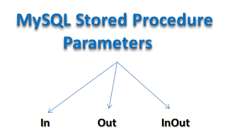 How to Use MySQL Stored Procedure Parameters,Use MySQL Stored Procedure Parameters,MySQL Stored Procedure Parameters,Stored Procedure Parameters,Procedure Parameters,MySQL stored procedure parameter examples,IN parameter example,OUT parameter example