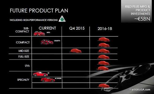 Alfa Romeo 2018 Model Lineup