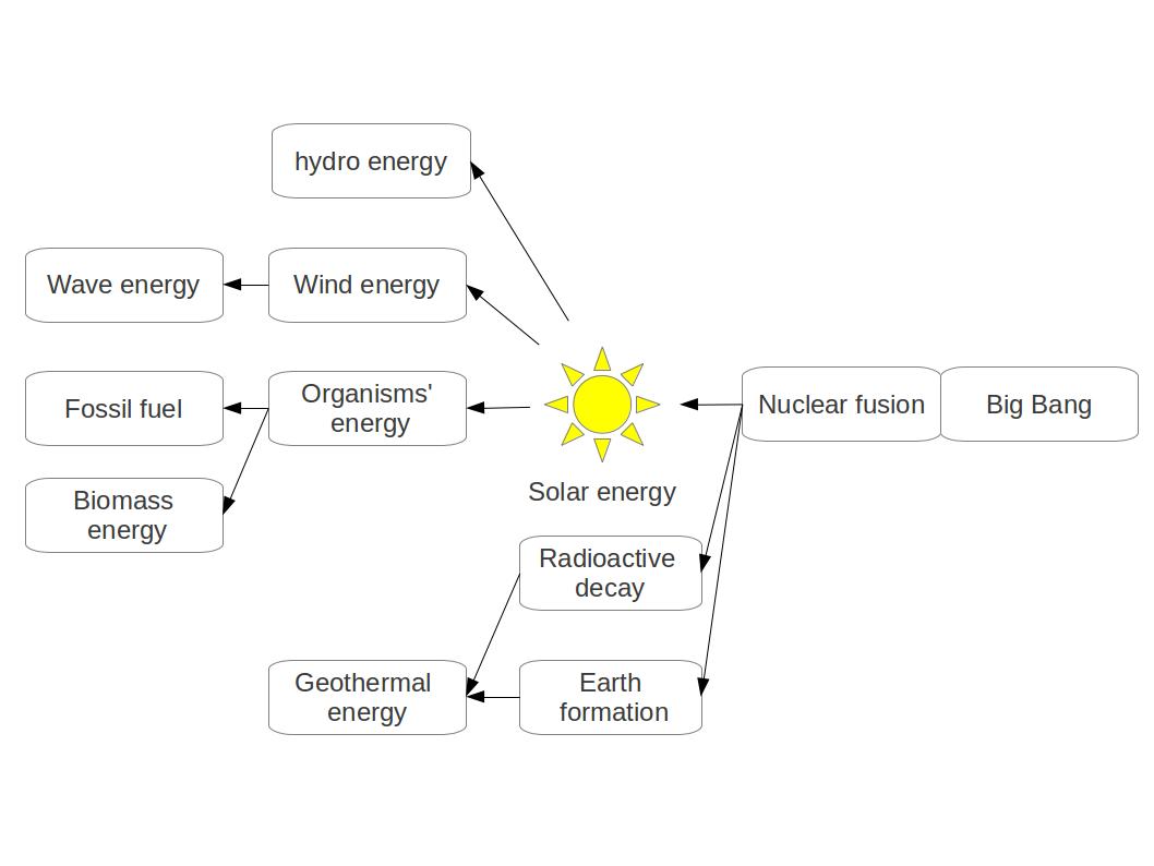Towards future energy flow original vs second hand energies energy flow diagram pooptronica Image collections