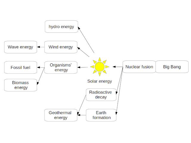 Fission And Fusion Venn Diagram Kubreforic
