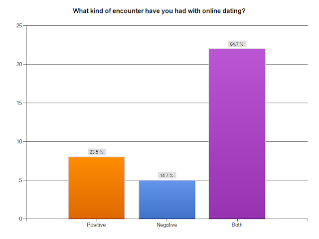Online dating survey results