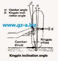 Kingpin inclination angle
