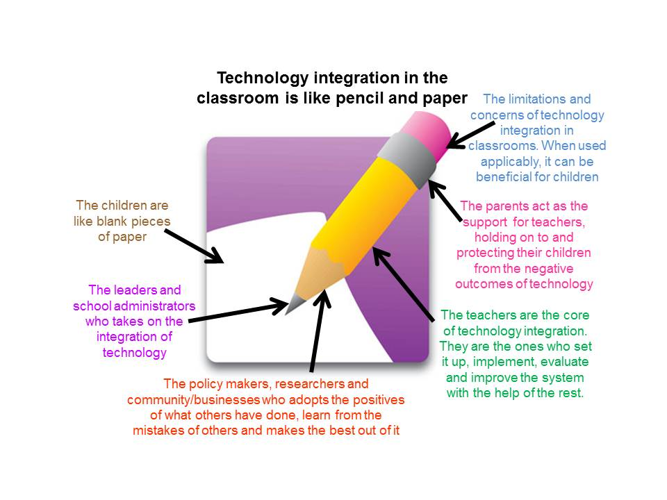 technology in the classroom research paper