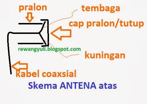 gambar skema antena GAIN