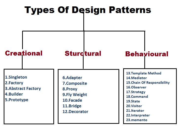Designs Patterns In Java