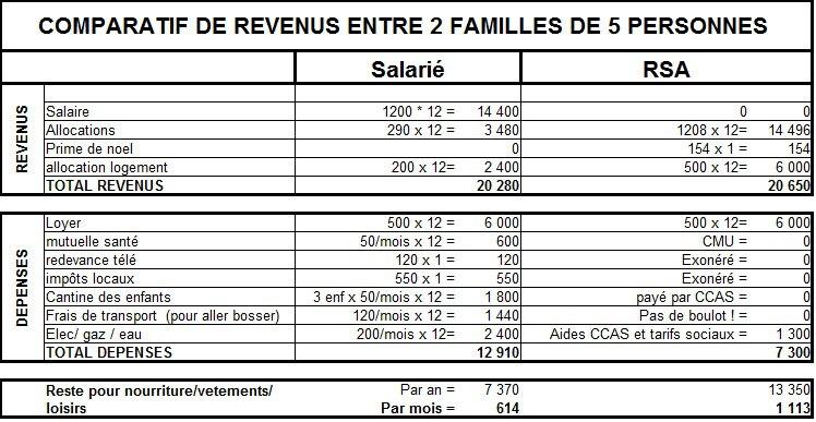 Comparatif de revenus entre deux familles de 5 personnes