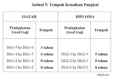 Jadual Gaji Baru Atm 2013