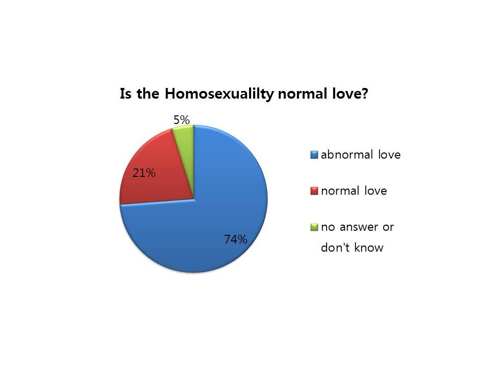 Is homosexuality common in korea
