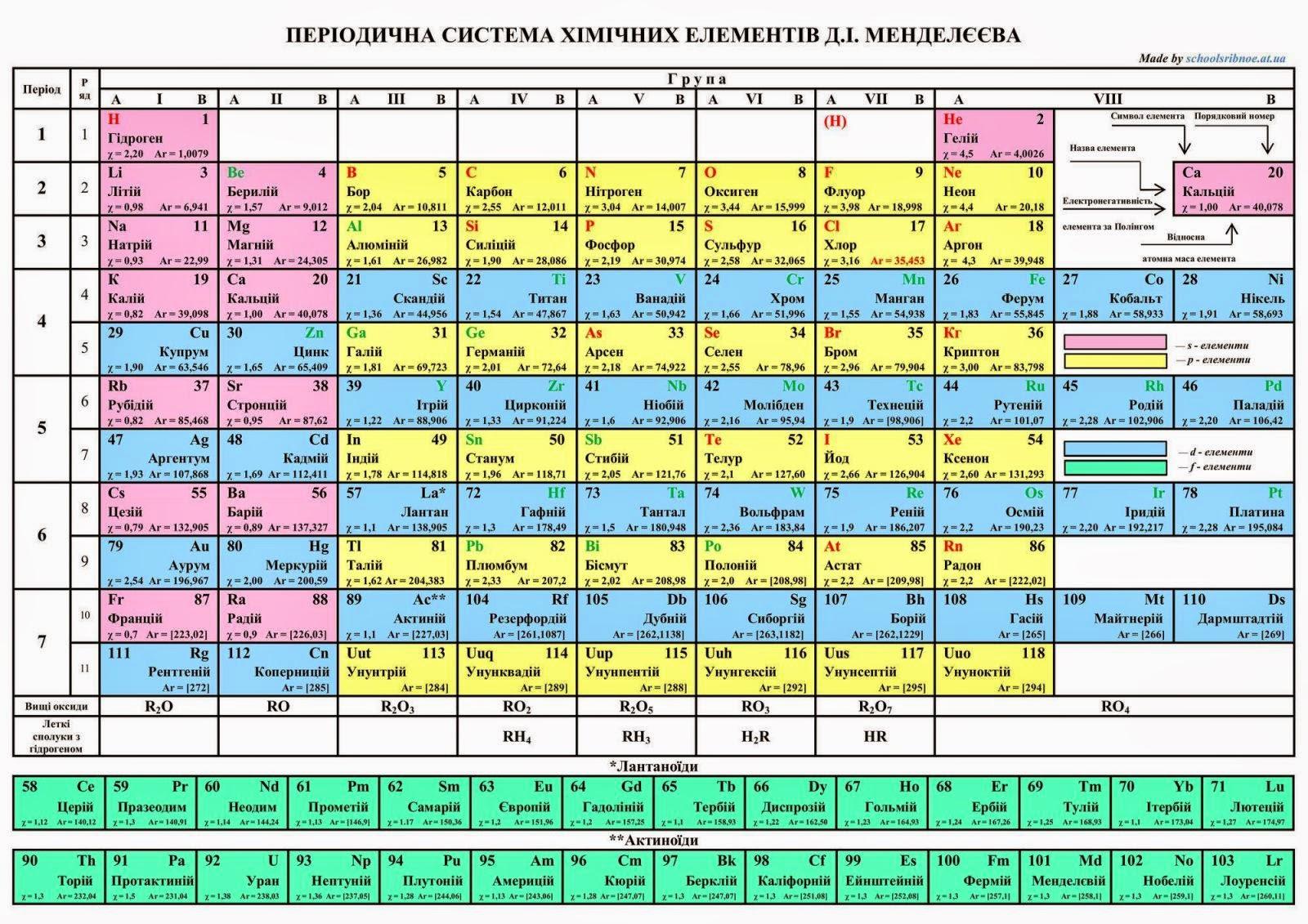 Таблиця хімічних елементів