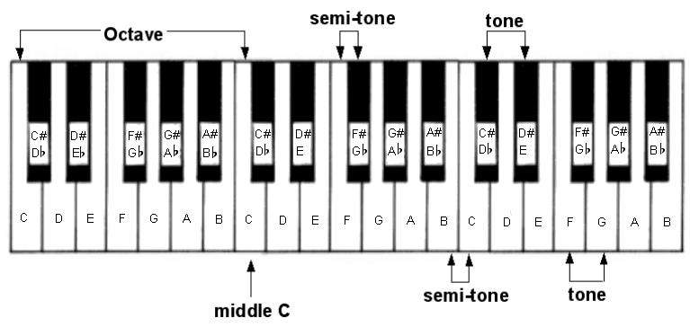 Easy guitar chord progressions