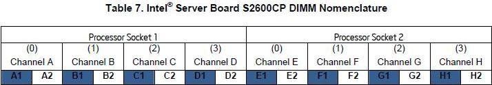 S2600CP - Nomenclatura dos Slots