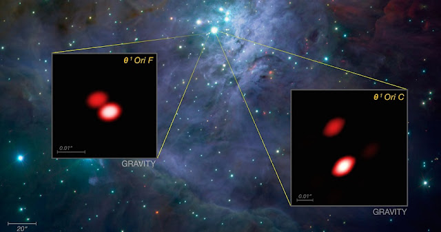 As part of the first observations with the new GRAVITY instrument the team looked closely at the bright, young stars known as the Trapezium Cluster, located in the heart of the Orion star-forming region. Already, from these first data, GRAVITY made a discovery: one of the components of the cluster (Theta1 Orionis F) was found to be a double star for the first time. The brighter known double star Theta1 Orionis C is also well seen.  The background image comes from the ISAAC instrument on ESO's Very Large Telescope. The views of two of the stars from GRAVITY, shown as inserts, reveal far finer detail than could be detected with the NASA/ESA Hubble Space Telescope.  Credit: ESO/GRAVITY consortium/NASA/ESA/M. McCaughrean